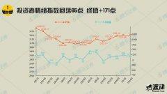 颠簸投资者情感指数小幅回落 持续4周为正