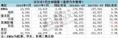 沃尔沃7月环球销量同比增62% 正在华大增五成